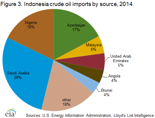 Eia Indonesia Oil Market Overview Energy News Energy