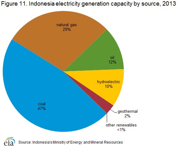 Natural Gas Price In Indonesia