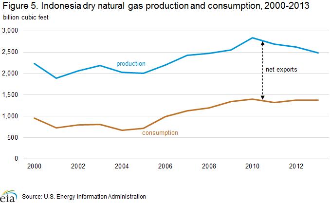 EIA: Indonesia Oil Market Overview, Energy News, Energy