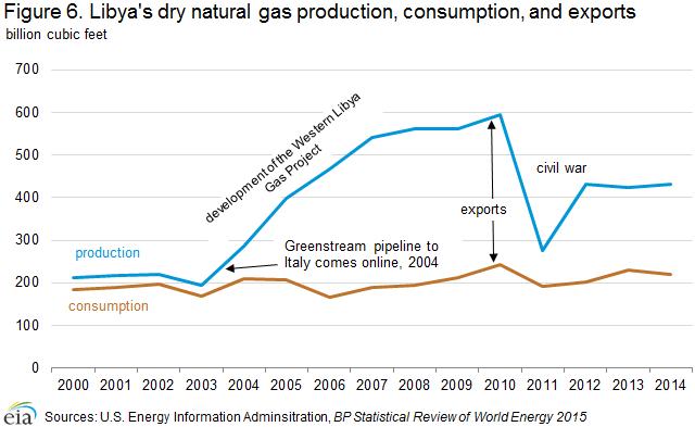 EIA Oil Market Overview: Libya Overview, Energy News, Energy